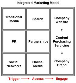 Integrated_marketing_model_5
